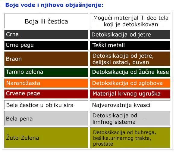 detoksikazija 7